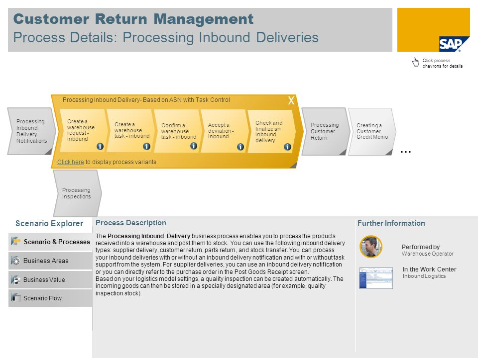 Customer Return Management Process Details: Processing Inbound Deliveries Scenario Explorer Further Information Process Description Click process chevrons for details The Processing Inbound Delivery business process enables you to process the products received into a warehouse and post them to stock.