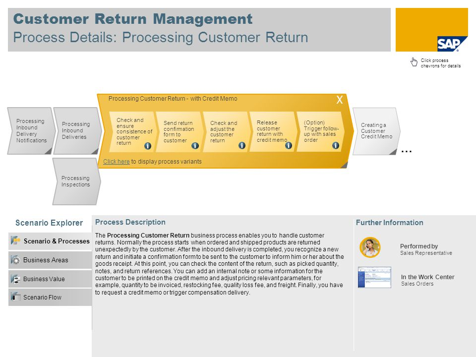 Customer Return Management Process Details: Processing Customer Return Scenario Explorer Further Information Process Description Click process chevrons for details Processing Inbound Delivery Notifications In the Work Center Sales Orders Performed by Sales Representative Processing Inbound Deliveries The Processing Customer Return business process enables you to handle customer returns.