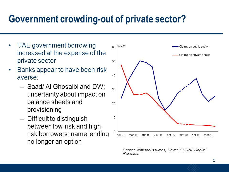 5 Government crowding-out of private sector.