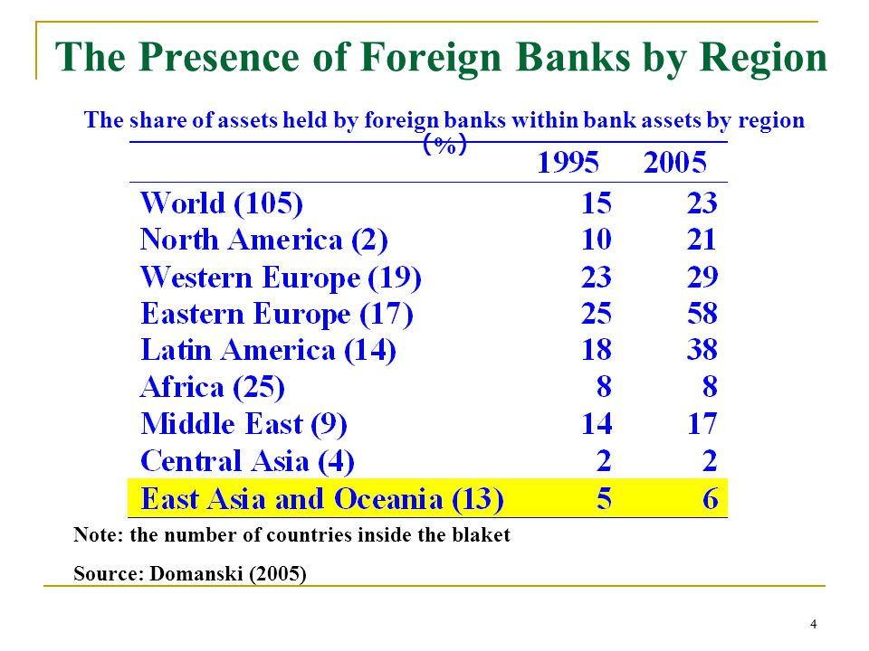 44 The Presence of Foreign Banks by Region The share of assets held by foreign banks within bank assets by region % Note: the number of countries inside the blaket Source: Domanski (2005)