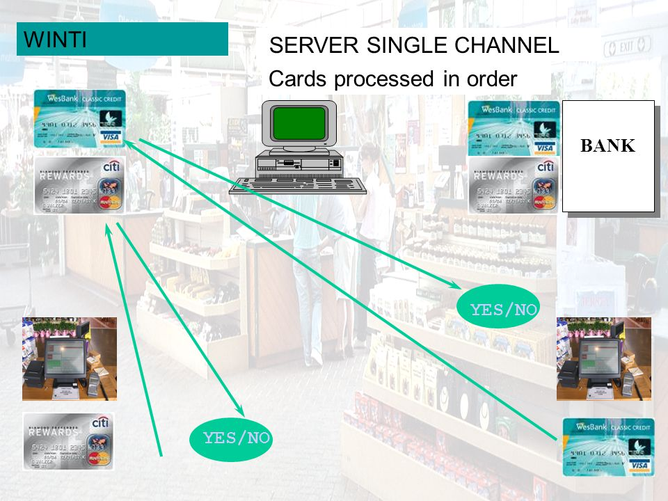 WINTI SERVER SINGLE CHANNEL Cards processed in order YES/NO BANK