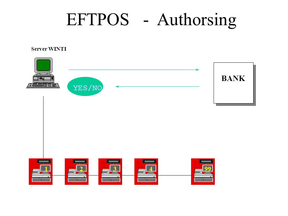 EFTPOS - Authorsing BANK Server WINTI YES/NO 34