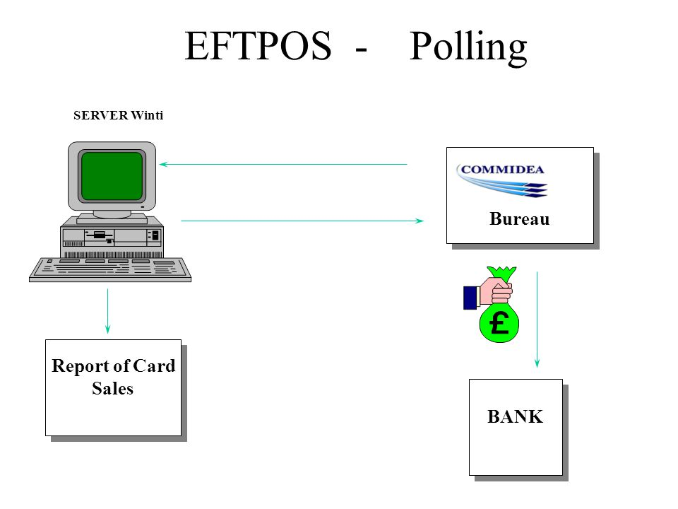 EFTPOS - Polling SERVER Winti Bureau BANK Report of Card Sales Report of Card Sales