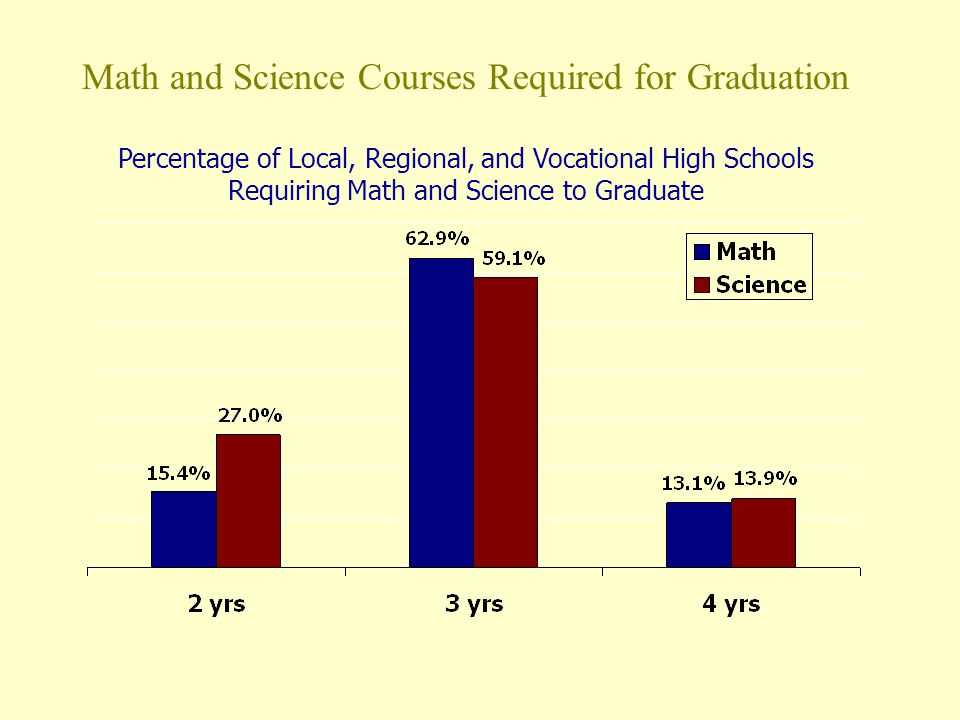 Percentage of Local, Regional, and Vocational High Schools Requiring Math and Science to Graduate Math and Science Courses Required for Graduation