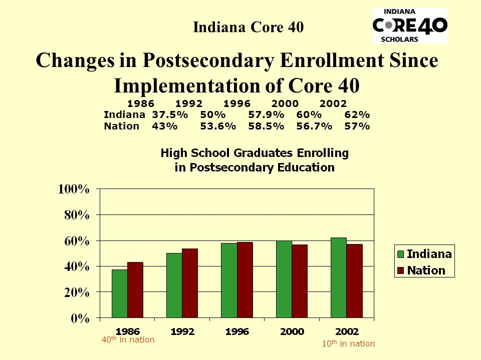 Changes in Postsecondary Enrollment Since Implementation of Core 40 19861992199620002002 Indiana37.5%50%57.9%60%62% Nation43%53.6%58.5%56.7%57% 40 th in nation 10 th in nation