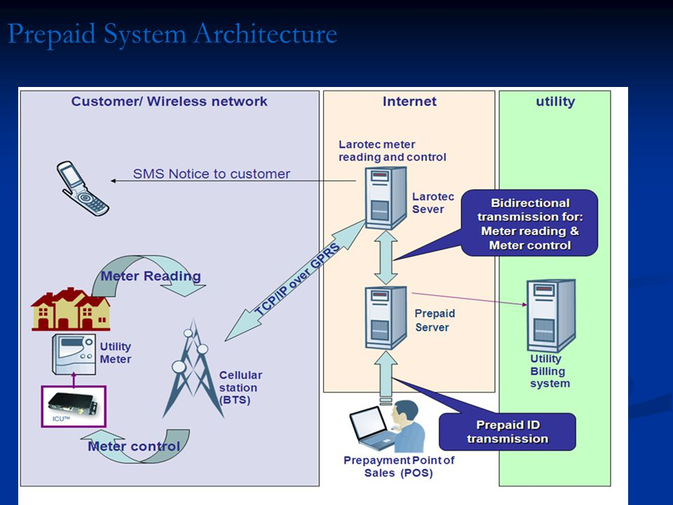 Prepaid System Architecture