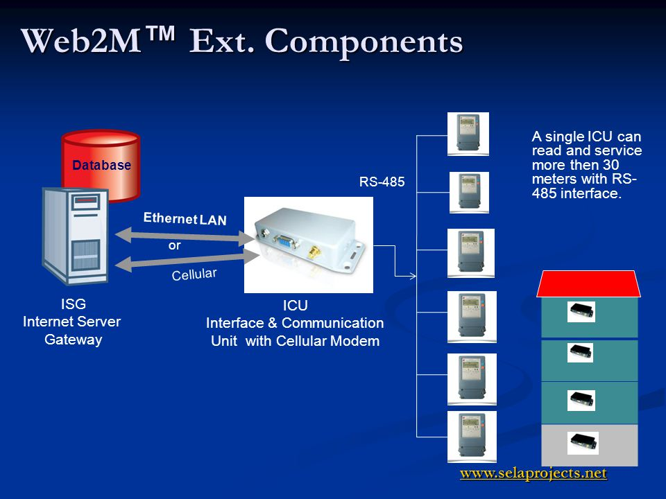 Web2M Ext. Components ISG Internet Server Gateway ICU Interface & Communication Unit with Cellular Modem Ethernet LAN Database RS-485 or A single ICU