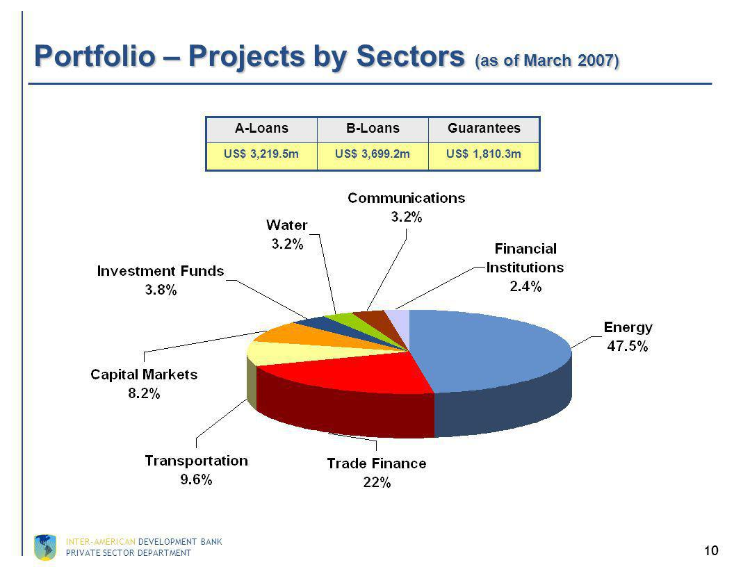 PRIVATE SECTOR DEPARTMENT INTER-AMERICAN DEVELOPMENT BANK 10 Portfolio – Projects by Sectors (as of March 2007) US$ 1,810.3m GuaranteesB-LoansA-Loans US$ 3,699.2mUS$ 3,219.5m