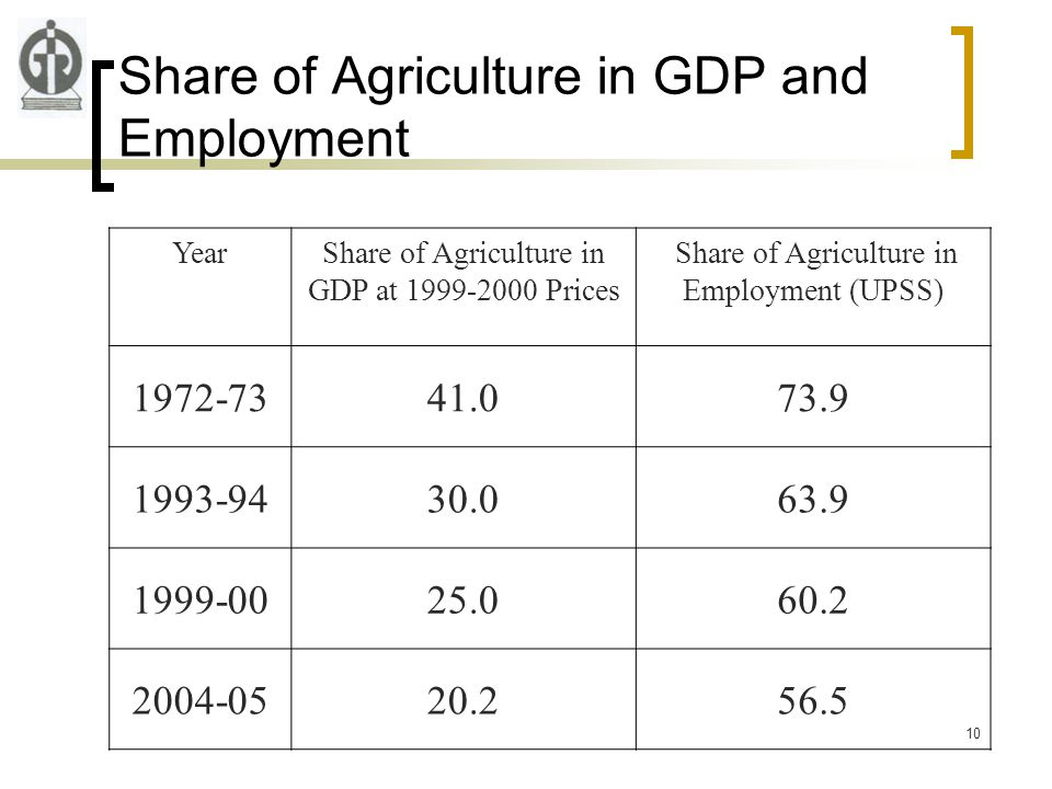 10 Share of Agriculture in GDP and Employment YearShare of Agriculture in GDP at 1999-2000 Prices Share of Agriculture in Employment (UPSS) 1972-7341.