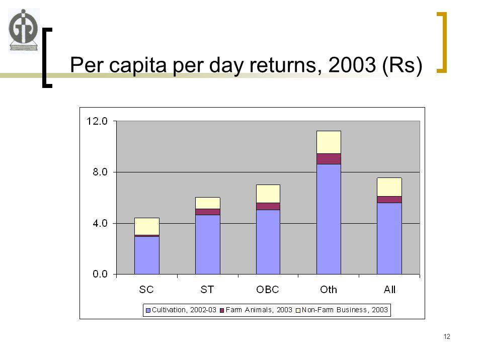 12 Per capita per day returns, 2003 (Rs)