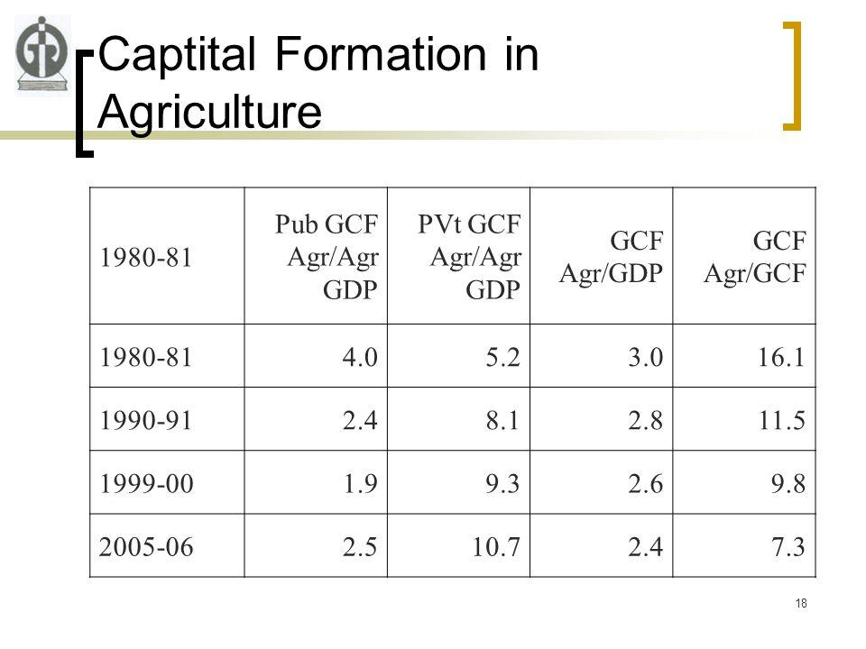 18 Captital Formation in Agriculture 1980-81 Pub GCF Agr/Agr GDP PVt GCF Agr/Agr GDP GCF Agr/GDP GCF Agr/GCF 1980-814.05.23.016.1 1990-912.48.12.811.5 1999-001.99.32.69.8 2005-062.510.72.47.3