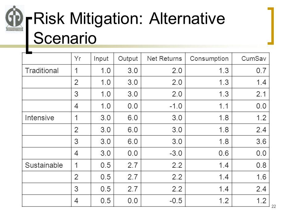 22 Risk Mitigation: Alternative Scenario YrInputOutputNet ReturnsConsumptionCumSav Traditional11.03.02.01.30.7 21.03.02.01.31.4 31.03.02.01.32.1 41.00.01.10.0 Intensive13.06.03.01.81.2 23.06.03.01.82.4 33.06.03.01.83.6 43.00.0-3.00.60.0 Sustainable10.52.72.21.40.8 20.52.72.21.41.6 30.52.72.21.42.4 40.50.0-0.51.2