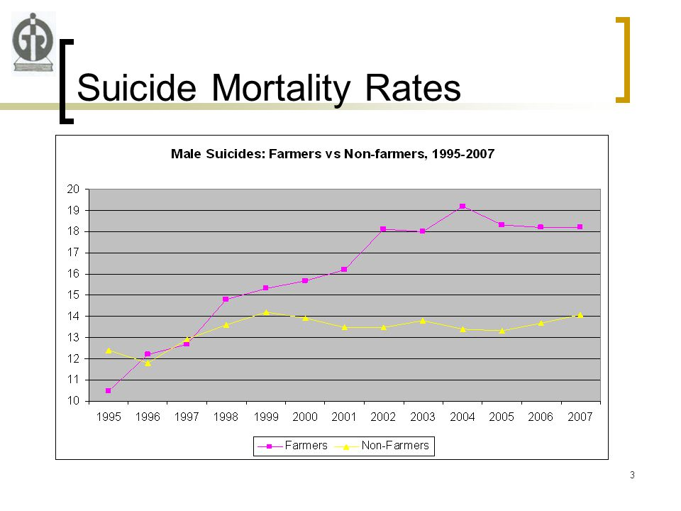 3 Suicide Mortality Rates