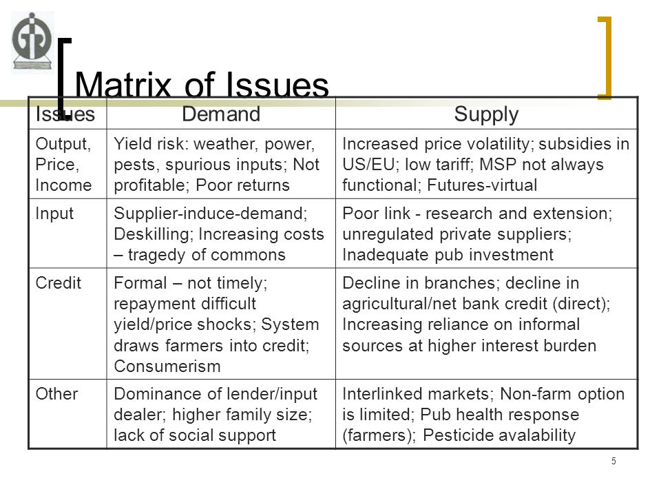 5 Matrix of Issues IssuesDemandSupply Output, Price, Income Yield risk: weather, power, pests, spurious inputs; Not profitable; Poor returns Increased