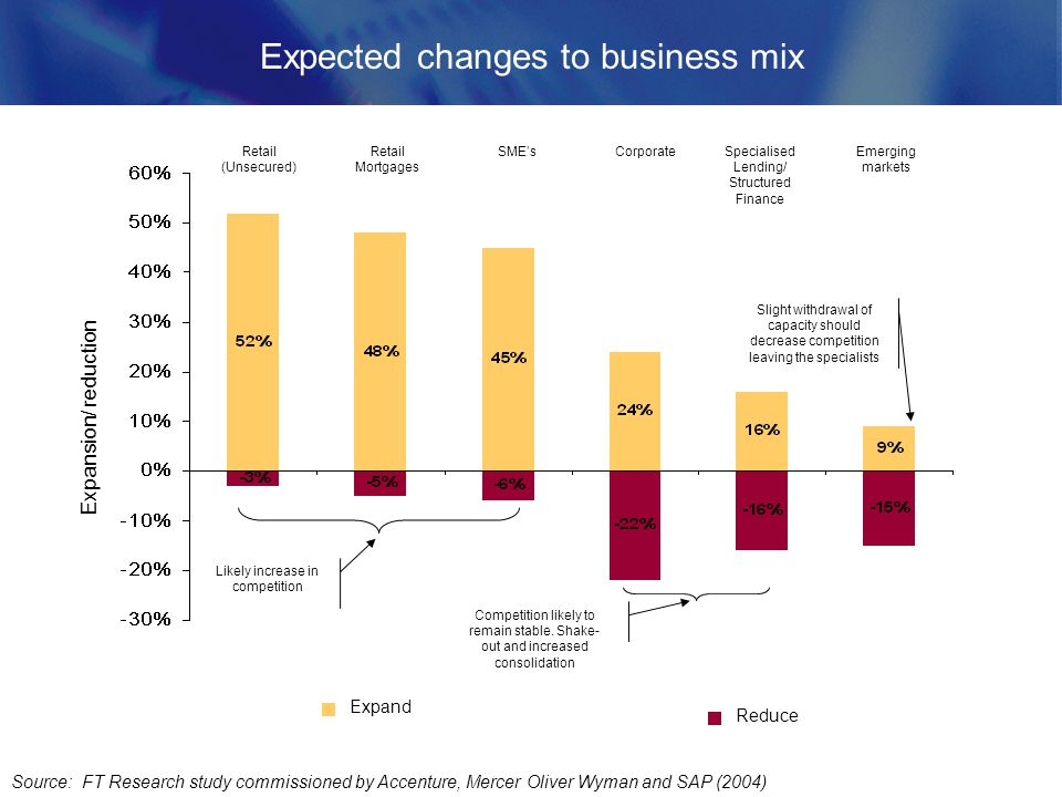 Expected changes to business mix Source: FT Research study commissioned by Accenture, Mercer Oliver Wyman and SAP (2004) Reduce Expand Expansion/ reduction Retail (Unsecured) Retail Mortgages SMEsCorporateSpecialised Lending/ Structured Finance Emerging markets Slight withdrawal of capacity should decrease competition leaving the specialists Likely increase in competition Competition likely to remain stable.