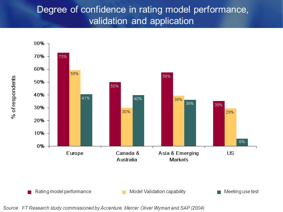 Degree of confidence in rating model performance, validation and application Source: FT Research study commissioned by Accenture, Mercer Oliver Wyman and SAP (2004) Meeting use testRating model performanceModel Validation capability % of respondents