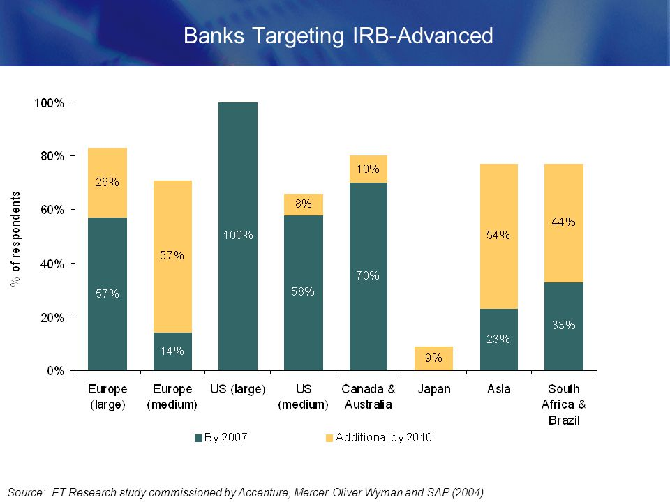 Banks Targeting IRB-Advanced Source: FT Research study commissioned by Accenture, Mercer Oliver Wyman and SAP (2004)