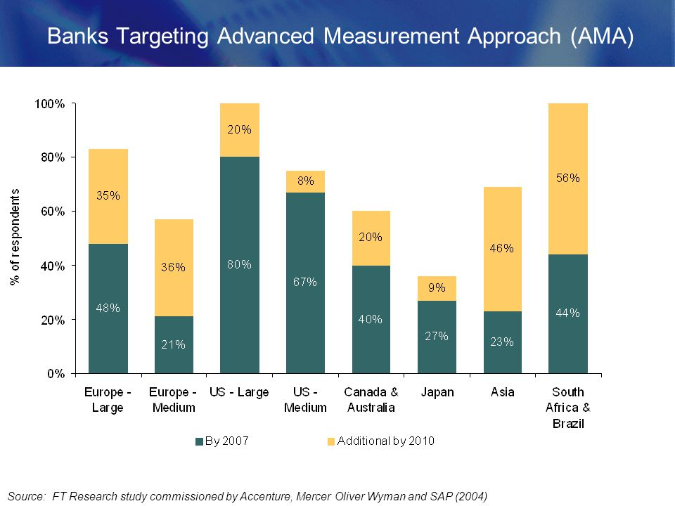Banks Targeting Advanced Measurement Approach (AMA) Source: FT Research study commissioned by Accenture, Mercer Oliver Wyman and SAP (2004)