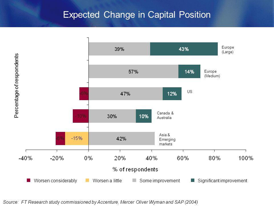 Expected Change in Capital Position Source: FT Research study commissioned by Accenture, Mercer Oliver Wyman and SAP (2004) Worsen considerablyWorsen a littleSome improvementSignificant improvement Percentage of respondents Asia & Emerging markets Canada & Australia US Europe (Medium) Europe (Large)