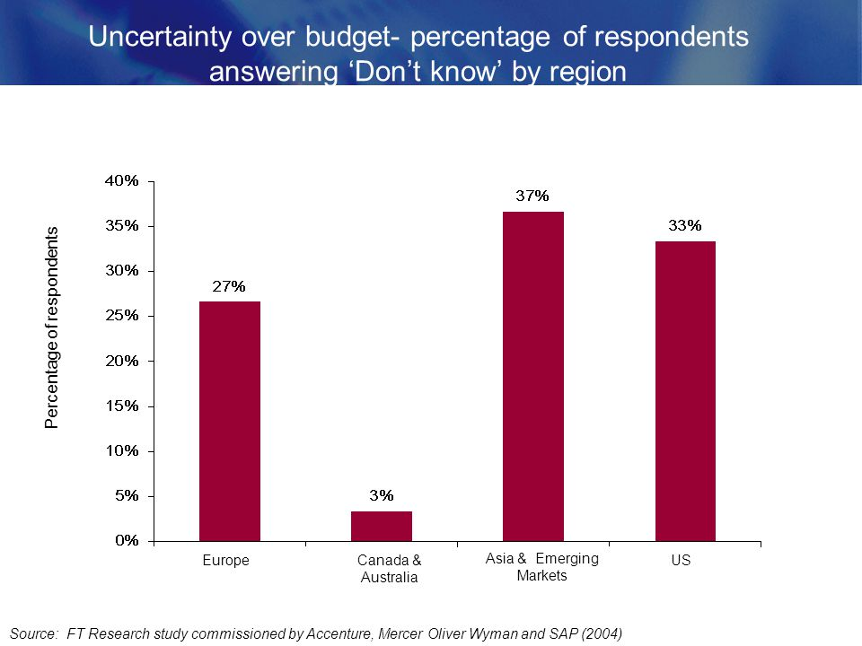 Uncertainty over budget- percentage of respondents answering Dont know by region Source: FT Research study commissioned by Accenture, Mercer Oliver Wyman and SAP (2004) Percentage of respondents Europe Asia & Emerging Markets Canada & Australia US