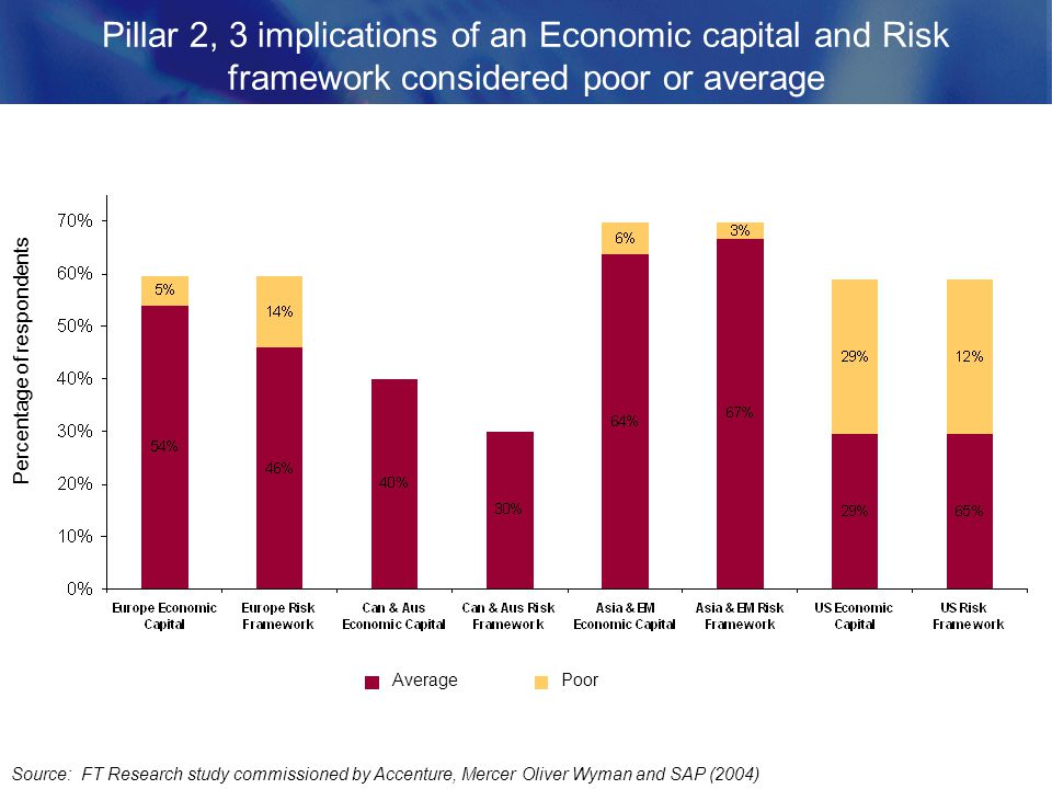 Pillar 2, 3 implications of an Economic capital and Risk framework considered poor or average Source: FT Research study commissioned by Accenture, Mercer Oliver Wyman and SAP (2004) AveragePoor Percentage of respondents