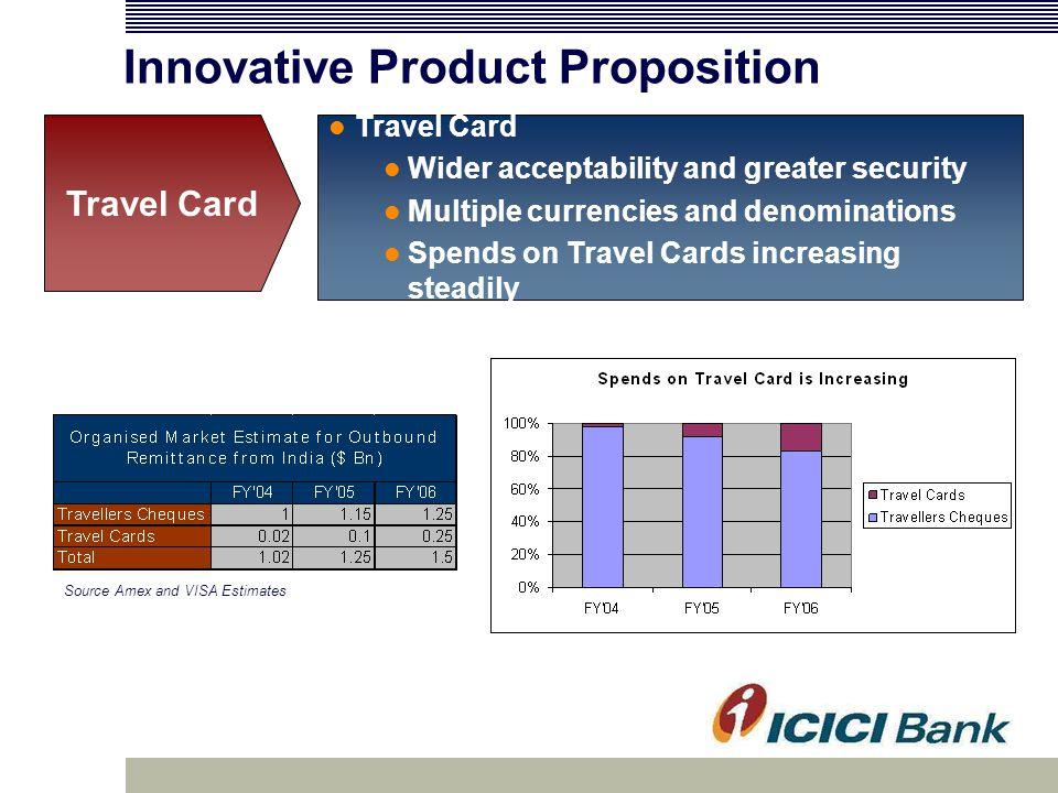 Innovative Product Proposition Travel Card Wider acceptability and greater security Multiple currencies and denominations Spends on Travel Cards increasing steadily Travel Card Source Amex and VISA Estimates