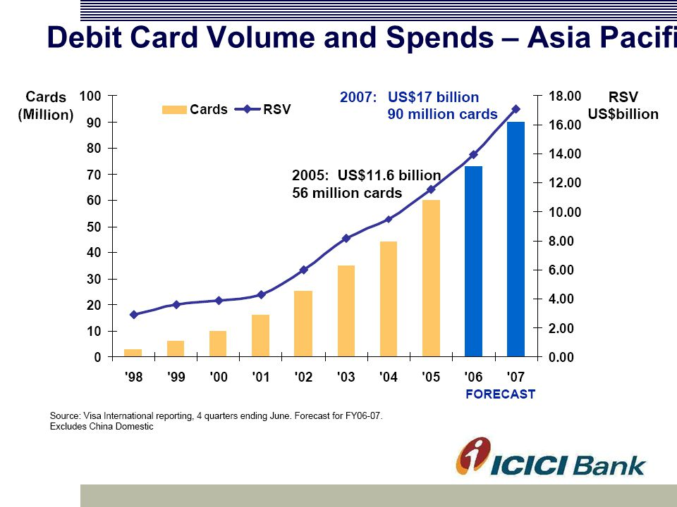 Debit Card Volume and Spends – Asia Pacific