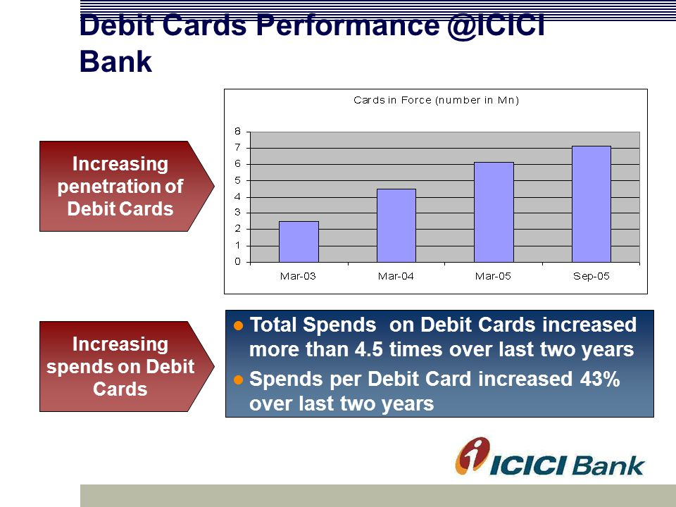 Debit Cards Performance @ICICI Bank Increasing spends on Debit Cards Increasing penetration of Debit Cards Total Spends on Debit Cards increased more than 4.5 times over last two years Spends per Debit Card increased 43% over last two years