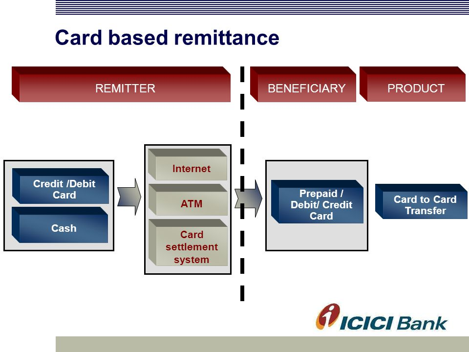Card based remittance REMITTERBENEFICIARYPRODUCT Internet Credit /Debit Card Card settlement system Prepaid / Debit/ Credit Card Card to Card Transfer ATM Cash