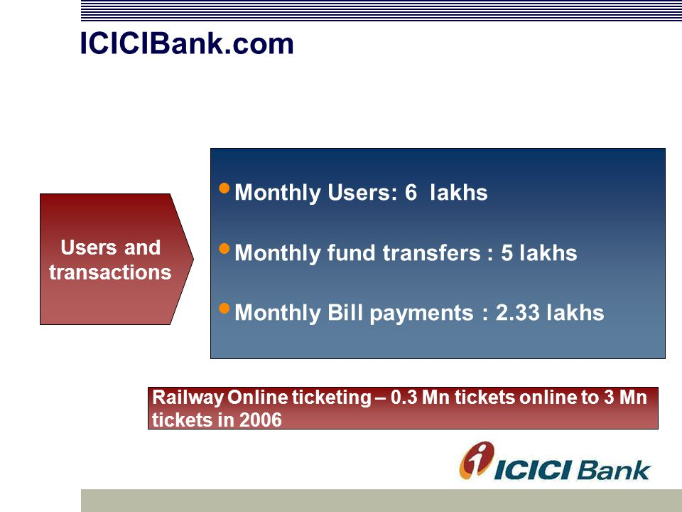 ICICIBank.com Monthly Users: 6 lakhs Monthly fund transfers : 5 lakhs Monthly Bill payments : 2.33 lakhs Users and transactions Railway Online ticketing – 0.3 Mn tickets online to 3 Mn tickets in 2006