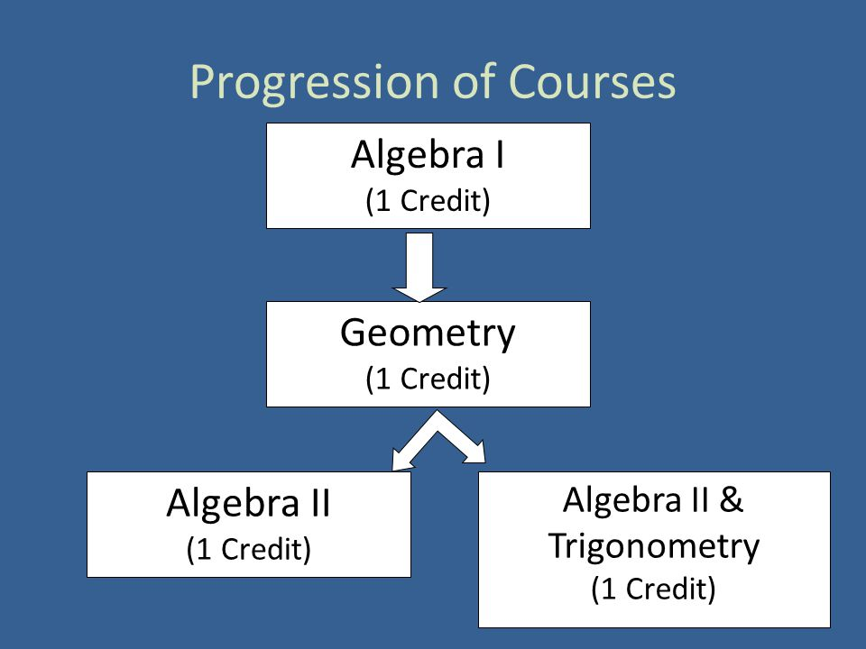 Progression of Courses Algebra I (1 Credit) Geometry (1 Credit) Algebra II (1 Credit) Algebra II & Trigonometry (1 Credit)
