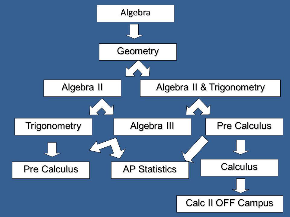 Algebra Geometry Algebra II & Trigonometry Algebra III AP Statistics Algebra II Trigonometry Pre Calculus Calculus Calc II OFF Campus