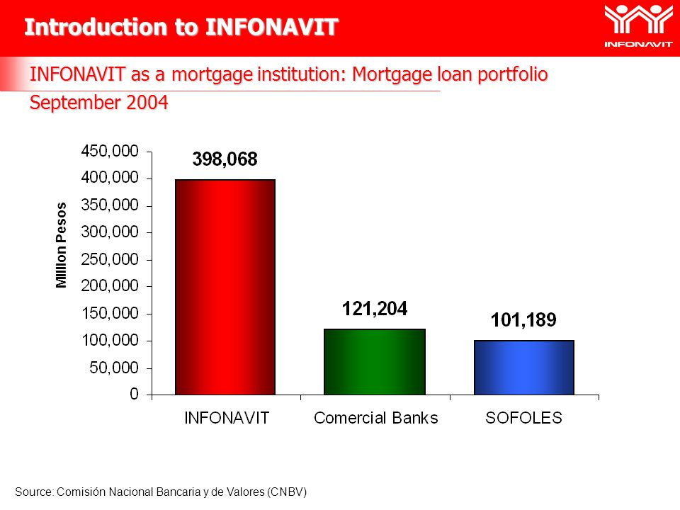 INFONAVIT as a mortgage institution: Mortgage loan portfolio September 2004 Source: Comisión Nacional Bancaria y de Valores (CNBV) Introduction to INFONAVIT Million Pesos