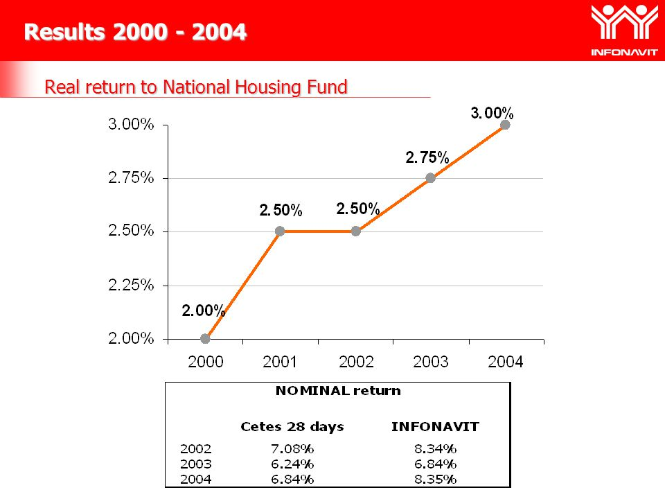 Real return to National Housing Fund