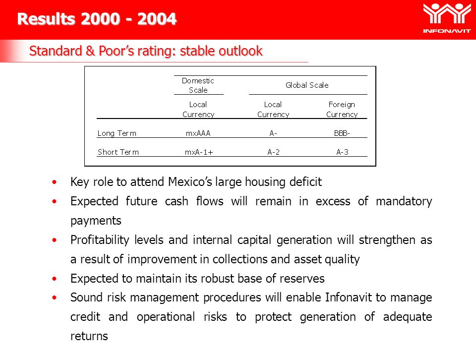 Standard & Poors rating: stable outlook Results 2000 - 2004 Key role to attend Mexicos large housing deficit Expected future cash flows will remain in excess of mandatory payments Profitability levels and internal capital generation will strengthen as a result of improvement in collections and asset quality Expected to maintain its robust base of reserves Sound risk management procedures will enable Infonavit to manage credit and operational risks to protect generation of adequate returns