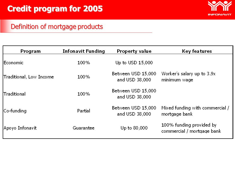 Credit program for 2005 Definition of mortgage products