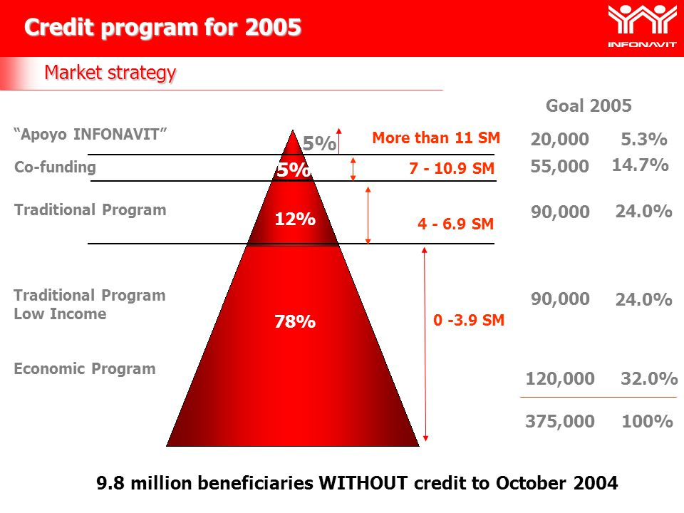 9.8 million beneficiaries WITHOUT credit to October 2004 Credit program for 2005 Market strategy 0 -3.9 SM 4 - 6.9 SM 7 - 10.9 SM 78% 12% More than 11 SM Traditional Program Low Income Economic Program Traditional Program Co-funding Apoyo INFONAVIT 5%5% 5%5% 20,000 55,000 90,000 Goal 2005 120,000 375,000 5.3% 14.7% 24.0% 32.0% 100%