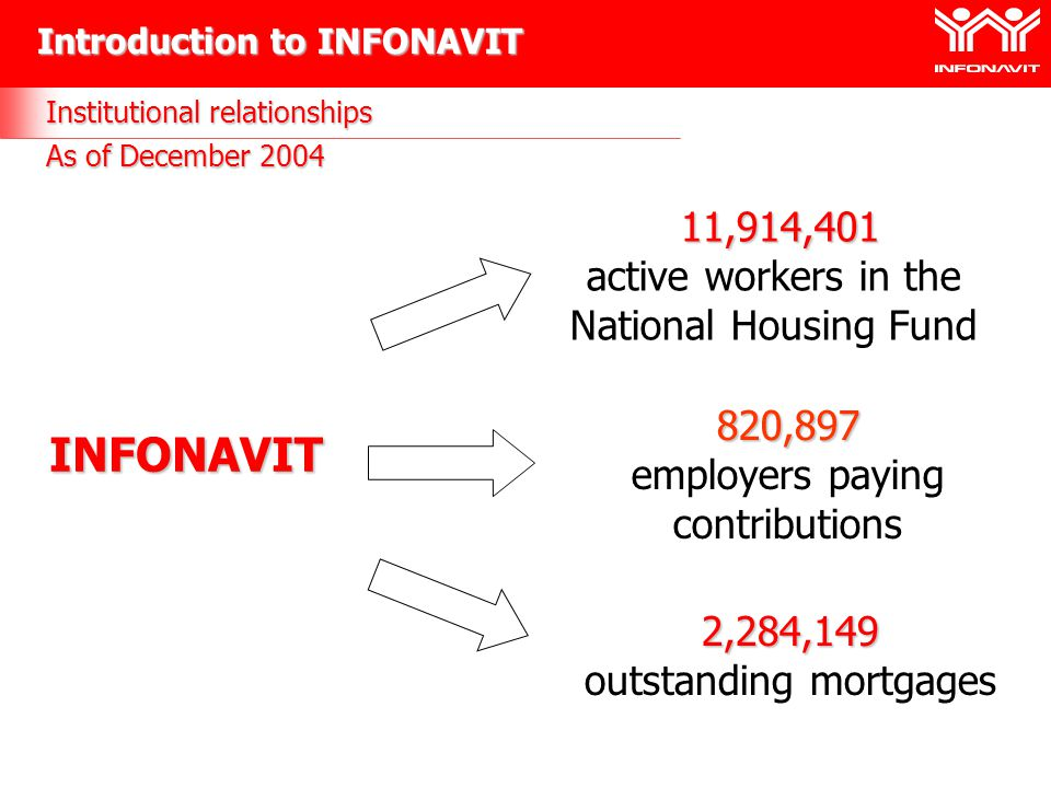Institutional relationships As of December 2004 INFONAVIT 11,914,401 11,914,401 active workers in the National Housing Fund 820,897 employers paying contributions 2,284,149 outstanding mortgages Introduction to INFONAVIT