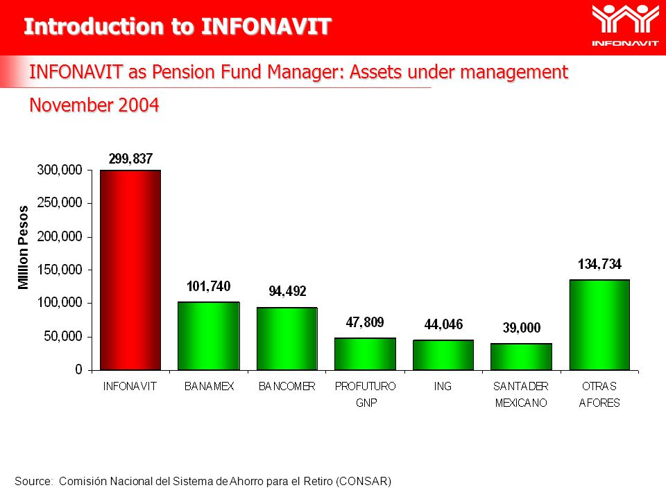 INFONAVIT as Pension Fund Manager: Assets under management November 2004 Source: Comisión Nacional del Sistema de Ahorro para el Retiro (CONSAR) Milli