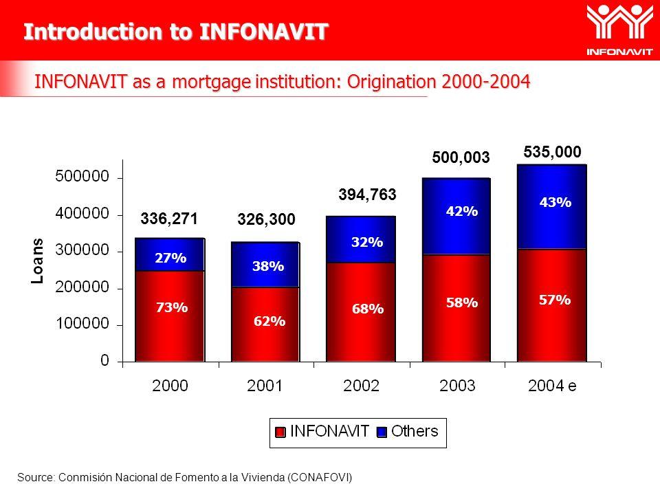 Introduction to INFONAVIT INFONAVIT as a mortgage institution: Origination 2000-2004 Source: Conmisión Nacional de Fomento a la Vivienda (CONAFOVI) 73% 62% 68% 58% 57% 27% 38% 32% 42% 43% 336,271 326,300 394,763 500,003 535,000