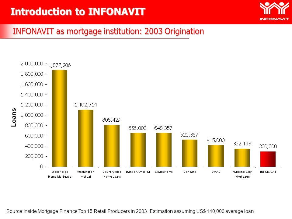 INFONAVIT as a mortgage institution: Mortgage loan portfolio September 2004 Source: Comisión Nacional Bancaria y de Valores (CNBV) Introduction to INFONAVIT Million Pesos