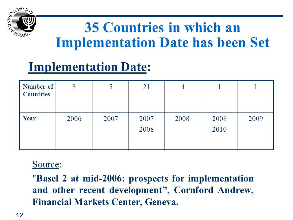 12 1142153 Number of Countries 20092008 2010 20082007 2008 20072006 Year 35 Countries in which an Implementation Date has been Set Implementation Date