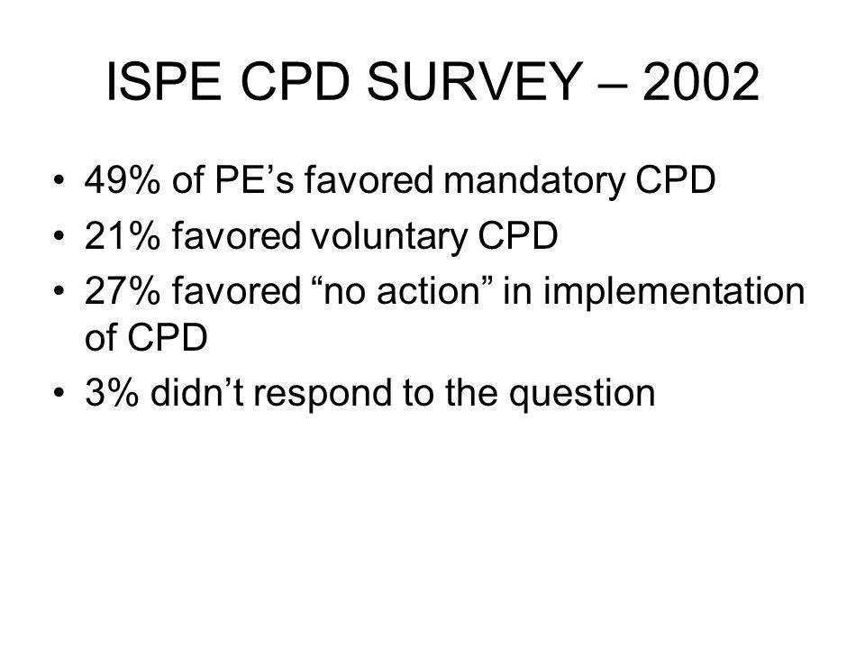 ISPE CPD SURVEY – % of PEs favored mandatory CPD 21% favored voluntary CPD 27% favored no action in implementation of CPD 3% didnt respond to the question