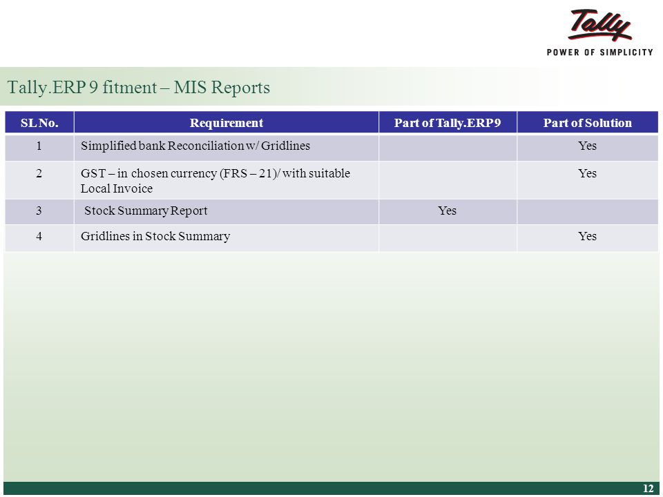 © Tally Solutions Pvt. Ltd. All Rights Reserved 12 Tally.ERP 9 fitment – MIS Reports SL No.RequirementPart of Tally.ERP 9Part of Solution 1Simplified