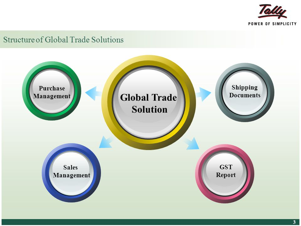 © Tally Solutions Pvt. Ltd. All Rights Reserved 3 3 Structure of Global Trade Solutions Global Trade Solution Purchase Management Shipping Documents S