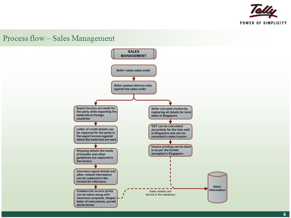 © Tally Solutions Pvt. Ltd. All Rights Reserved 6 6 Process flow – Sales Management