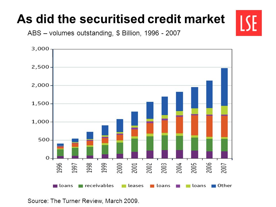 Source: The Turner Review, March 2009. ABS – volumes outstanding, $ Billion, 1996 - 2007 As did the securitised credit market