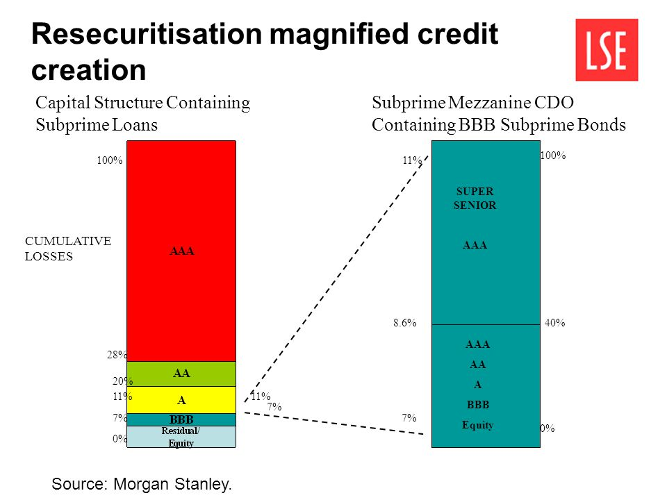 Resecuritisation magnified credit creation SUPER SENIOR AAA AA A BBB Equity Capital Structure Containing Subprime Loans Subprime Mezzanine CDO Contain