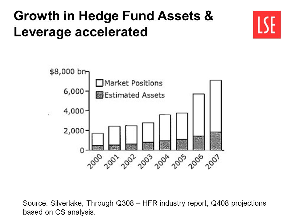 Growth in Hedge Fund Assets & Leverage accelerated Source: Silverlake, Through Q308 – HFR industry report; Q408 projections based on CS analysis.