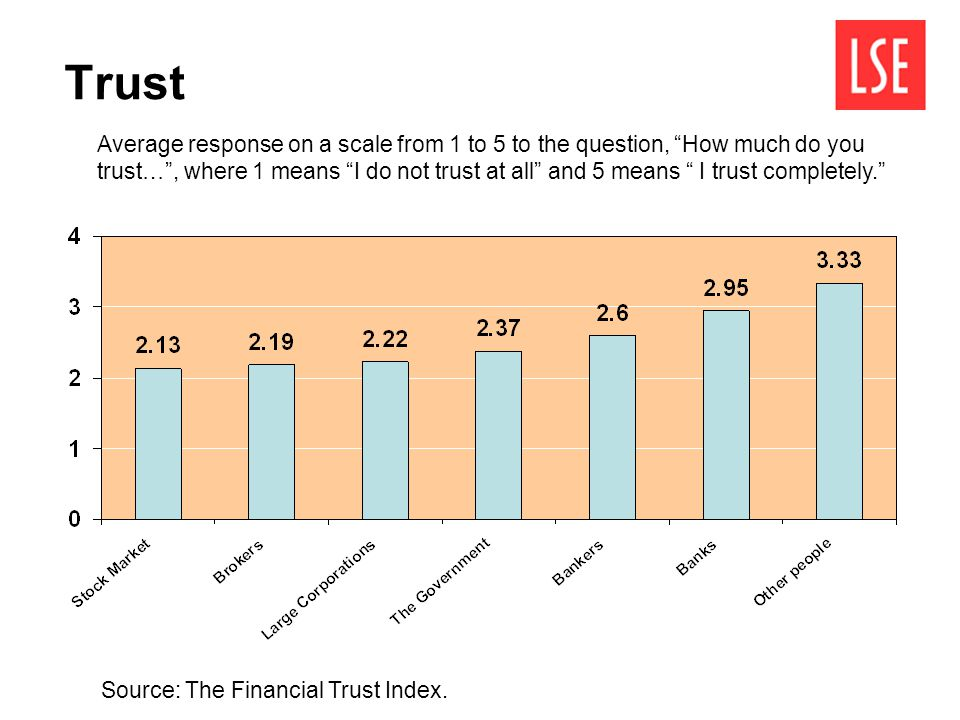 Trust Source: The Financial Trust Index. Average response on a scale from 1 to 5 to the question, How much do you trust…, where 1 means I do not trust